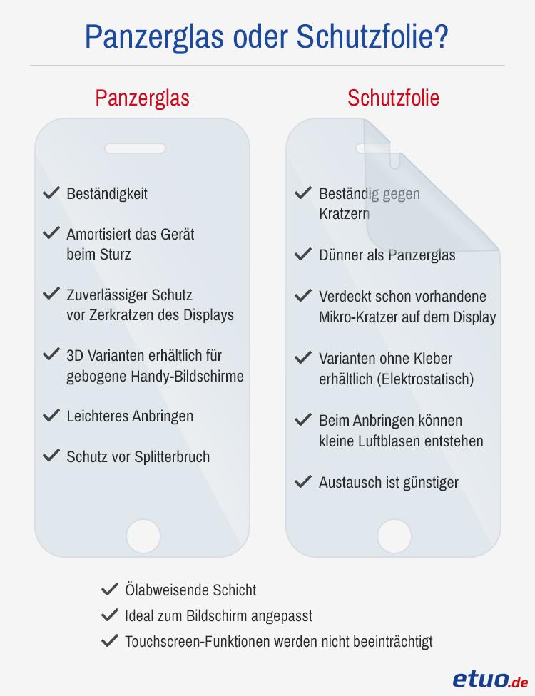 Panzerglas und Displayschutzfolien Vergleich