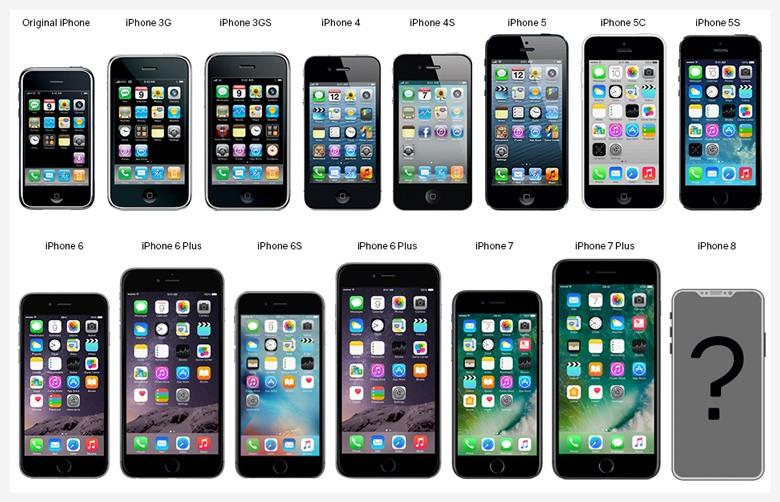 Übersicht der iPhone Modelle